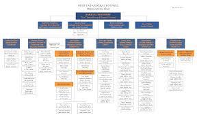 organization chart template chart g c co