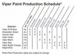 dodge viper production information u0026 statisics