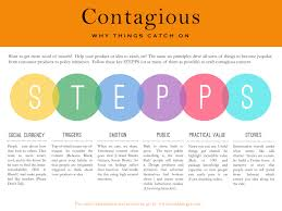 contagious content stepps and the science of shareability