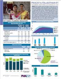 family planning pma2020