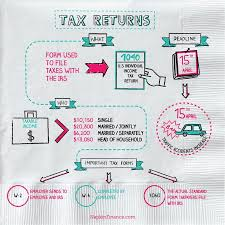 Irs Tax Withholding Tables What Is Tax Withholding All Your Questions Answered By Napkin Finance