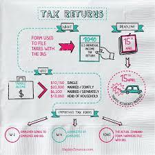 2014 Tax Tables 1040ez Tax Returns Are Complex Until Napkin Finance Steps In