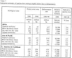 forest resources assessment 1990 tropical countries
