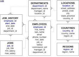 hr schema tables data tables and table clusters
