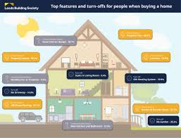 what does the uk look for in a dream home home buyers article