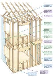 the pros and cons of advanced framing greenbuildingadvisor com
