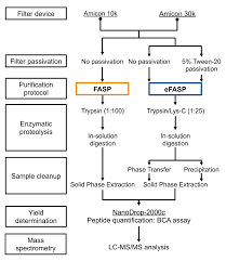 amicon adapted enhanced fasp an in solution digestion based