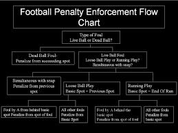 Flag Football Running Plays Index Of Media Learning Football