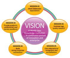 Business Intelligence Vision Statement Exles by Image Result For Vision Statement Exles For The Workplace