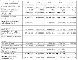 cara membuat laporan laba rugi komersial ketentuan terbaru pajak penghasilan atas umkm sederhana tapi tidak