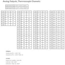 k type thermocouple table 8 channel type k thermocouple amplifier conditioner with analog output