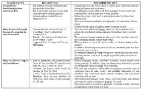 construction deficiency report template professional project management education research