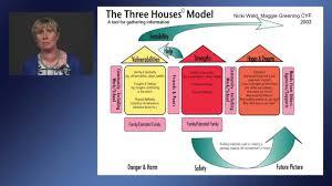 three houses the three houses tool