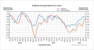 average gas price pain at the pump how salt lake city gas prices compare