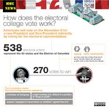 electoral college how does it work