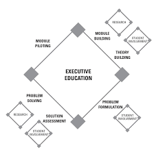 a liberal arts perspective on engaged executive education aaup