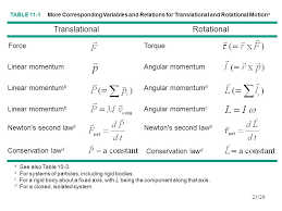 chapter 11 rolling motion torque and angular momentum ppt