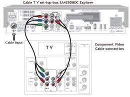 how to setup cable box sa4250hdc