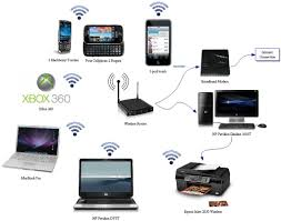 how to setup and configure your wireless router with ip home network wireless bwp technology pinterest