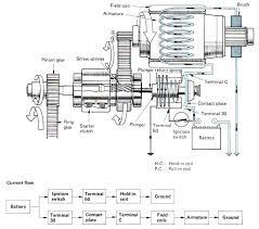 stress starter motor types