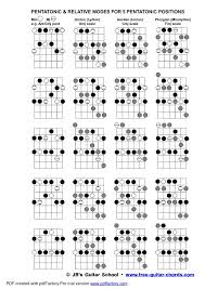 the 25 best guitar scales pdf ideas on pinterest guitar chords