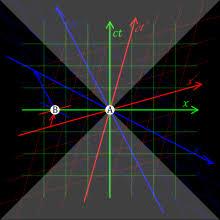 Speed Of Light In Vaccume Speed Of Light Wikipedia