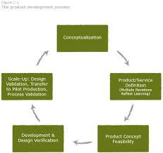 2 1 product development process u2013 commercialization toolkit path