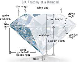 Diamond Depth And Table The 4c U0027s Of Diamond Buying Goldstock Jewelers