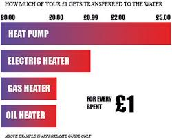 swimming pool heat pumps uk