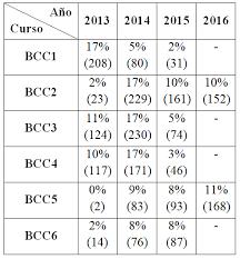 tabla de ingresos para medical 2016 desempeño académico estudiantil en el tramo inicial de la carrera de