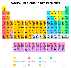 Br Element Periodic Table Periodic Table 81 118 Aviongoldcorp