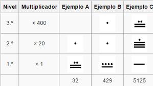imagenes mayas para imprimir numeros mayas del 1 al 100 para imprimir