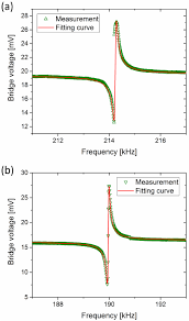 analysis of asymmetric resonance response of thermally excited
