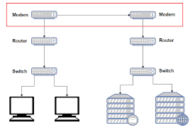 what u0027s the difference between modems routers and switches