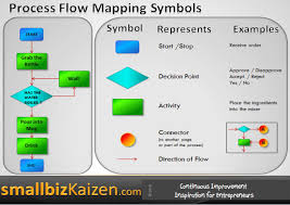 100 process map templates best septic tank system diagram