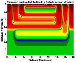 two dimensional semiconductor process and device simulator