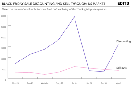 us discounting for black friday 2014 results in faster sell outs
