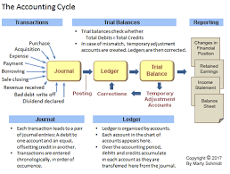 trial balance in accounting cycle example defined explained