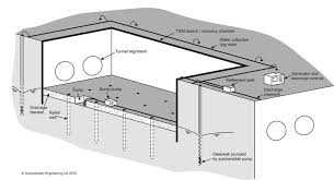 Basement Dewatering System by Dewatering For Tunnels And Shafts Groundwater Engineering