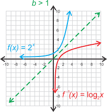 graphing logarithmic functions ck 12 foundation