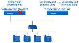 Secondary Unit Features Reliability Kx Nsx2000 1000 Pbx Products