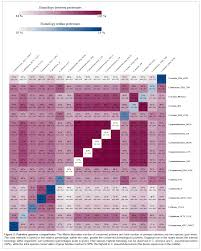microbial comparative genomics an overview of tools and insights
