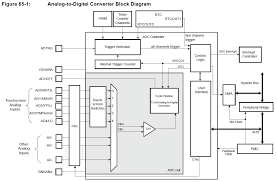how to design the adc circuitry