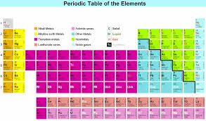 Br On Periodic Table Radioactivity And Radioisotopes