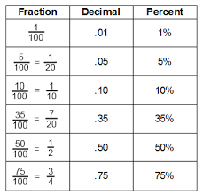 percent to decimal chapter 2 fractions decimals and percents 6th grade math