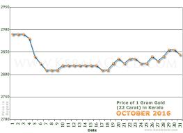 gold rate per gram in kerala india october 2016 gold price