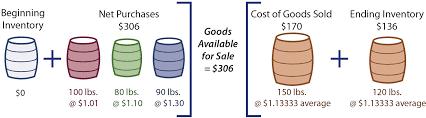 inventory costing methods principlesofaccounting com