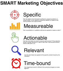 how to define smart marketing objectives