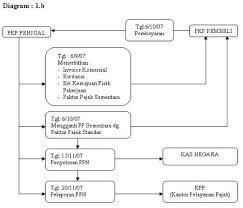 cara membuat faktur pajak untuk uang muka tips menghindari pre financing ppn ortax your center of