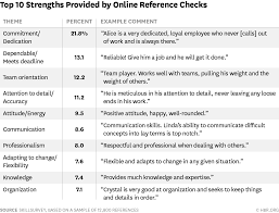the 20 most common things that come up during reference checks